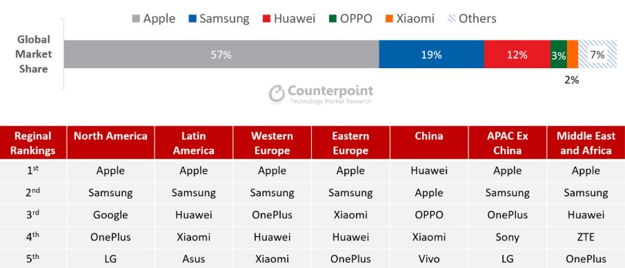 Counterpoint:2020年Q1全球高階智慧手機市場 華為市場份額12%排名第三