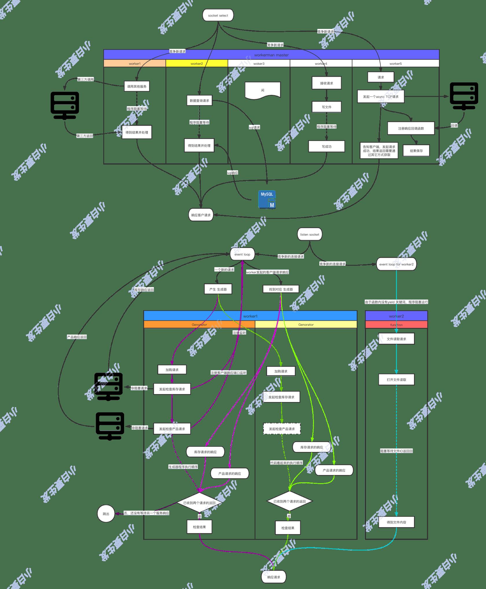 PHP yield 高階用法——網路