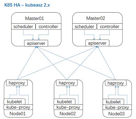 二進位制方式安裝 k8s
