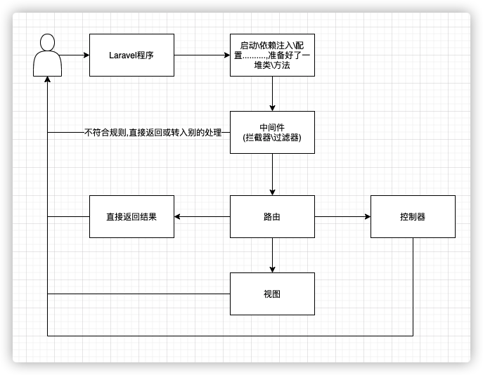 Laravel高度概述圖