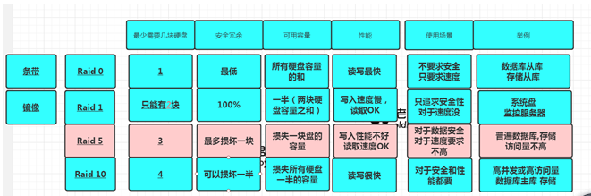 磁碟知識體系結構