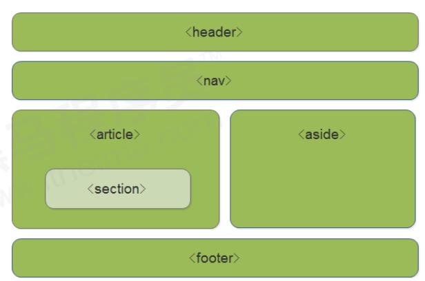 HTML5和CSS3提高