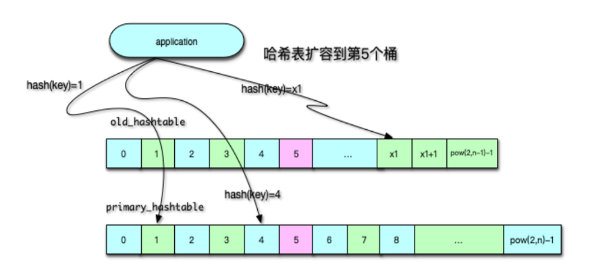 Memcached 原理剖析