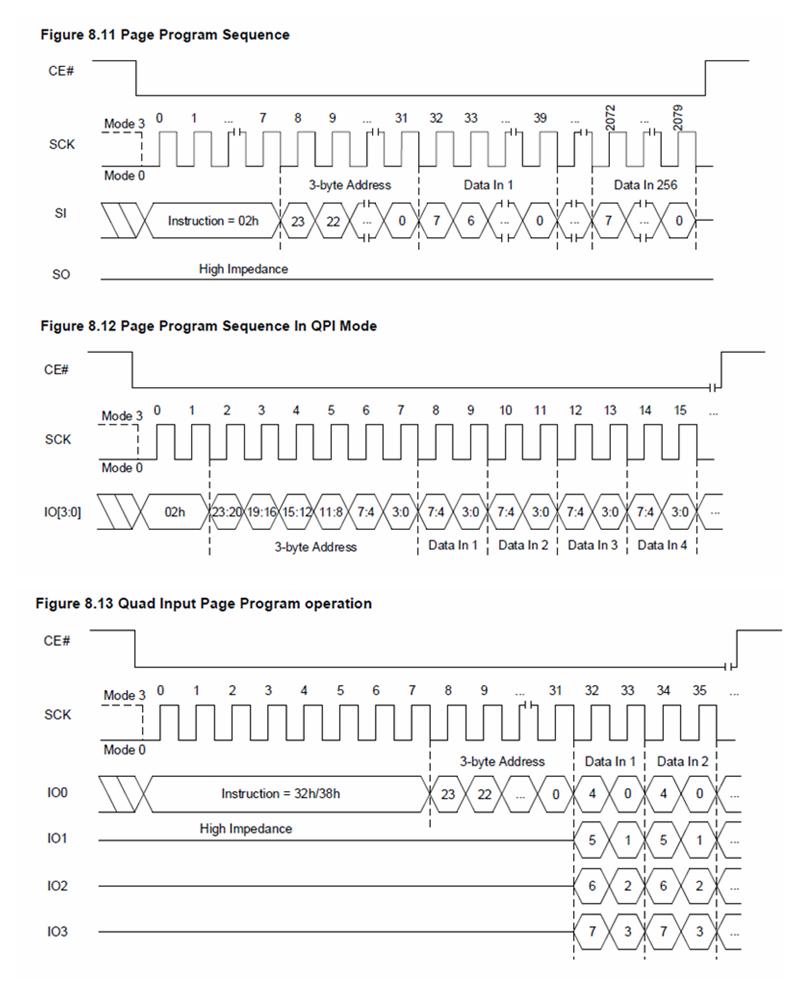 痞子衡嵌入式:序列NOR Flash的頁程式設計模式對於量產效率的影響