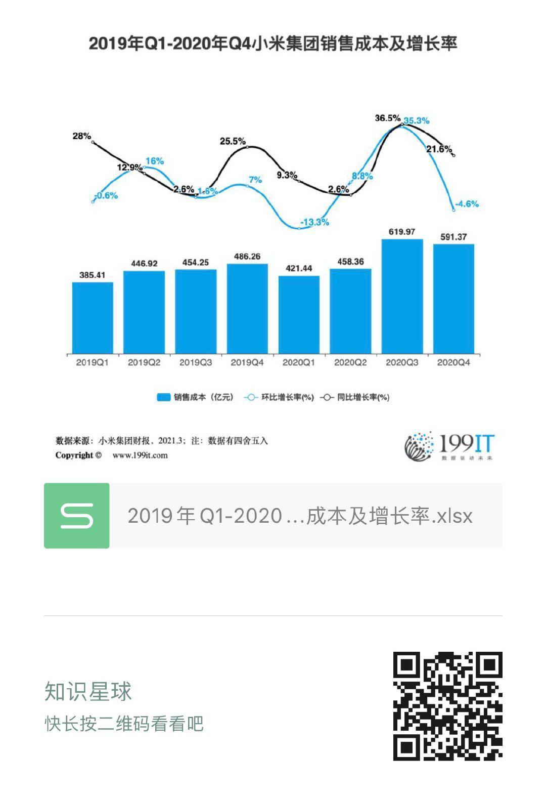 2019年Q1-2020年Q4小米集團銷售成本及增長率(附原資料表)