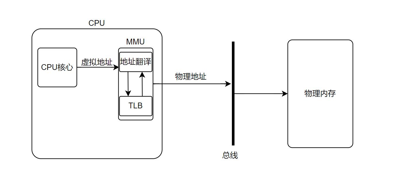計算機作業系統——虛擬記憶體與實體記憶體