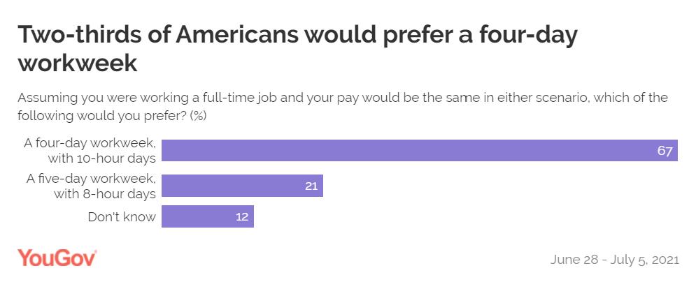YouGov:67%的美國人支援每週工作4天