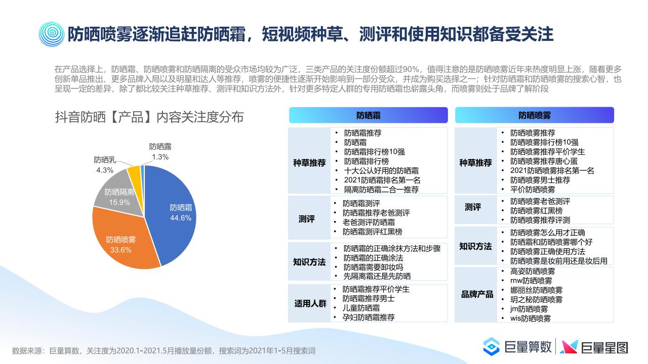 巨量算數:2021巨量引擎防曬行業洞察報告(附下載)