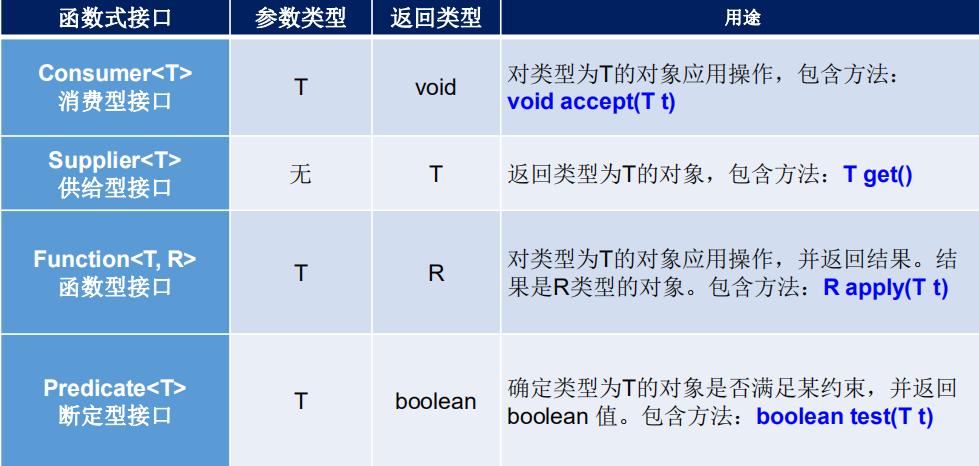 java8的新特性之lambda表示式和方法引用
