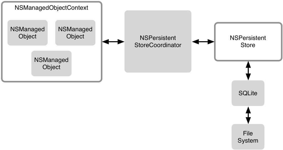 SwiftUI 怎麼和 Core Data 結合?