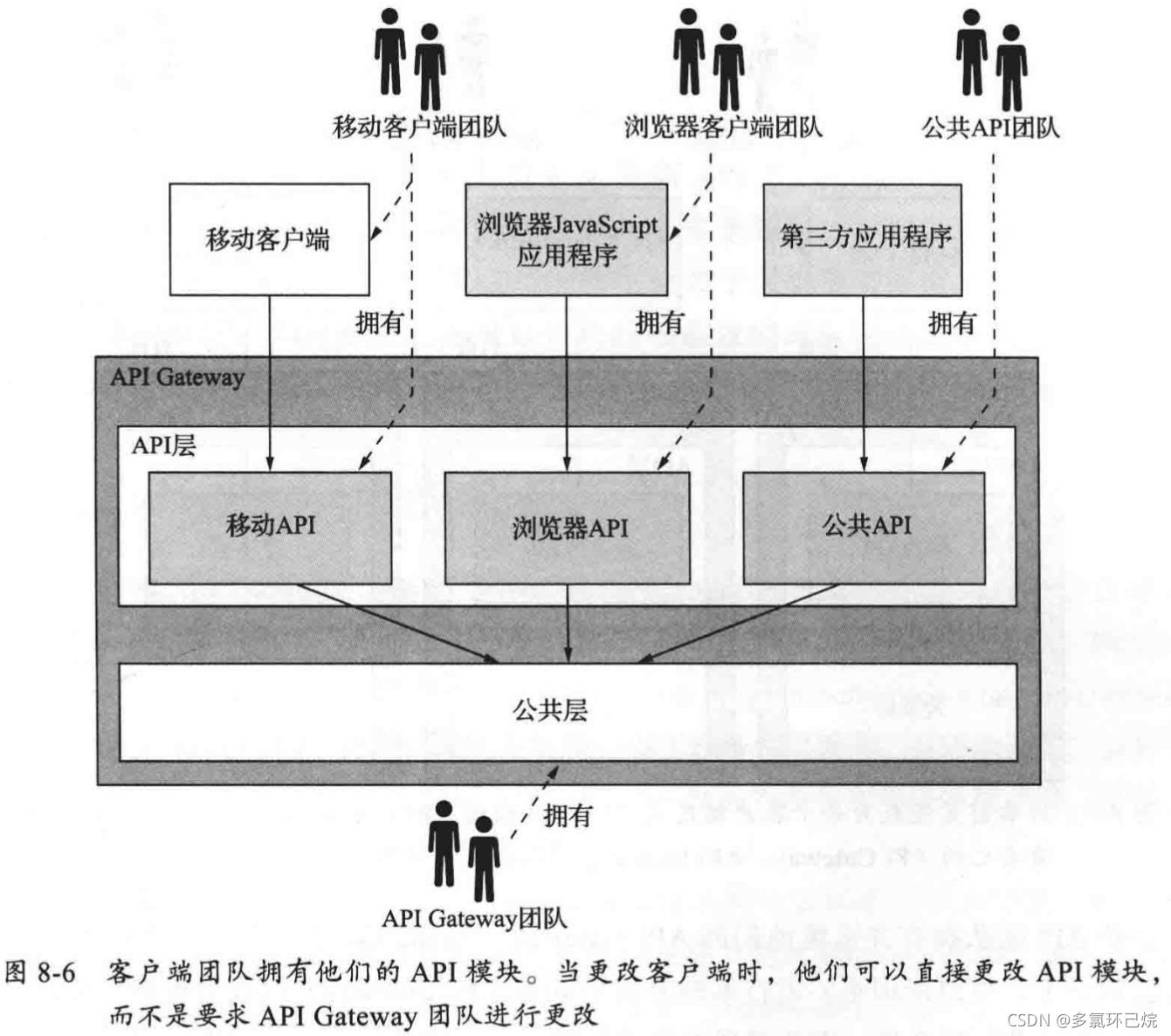 API Gateway的所有者模式