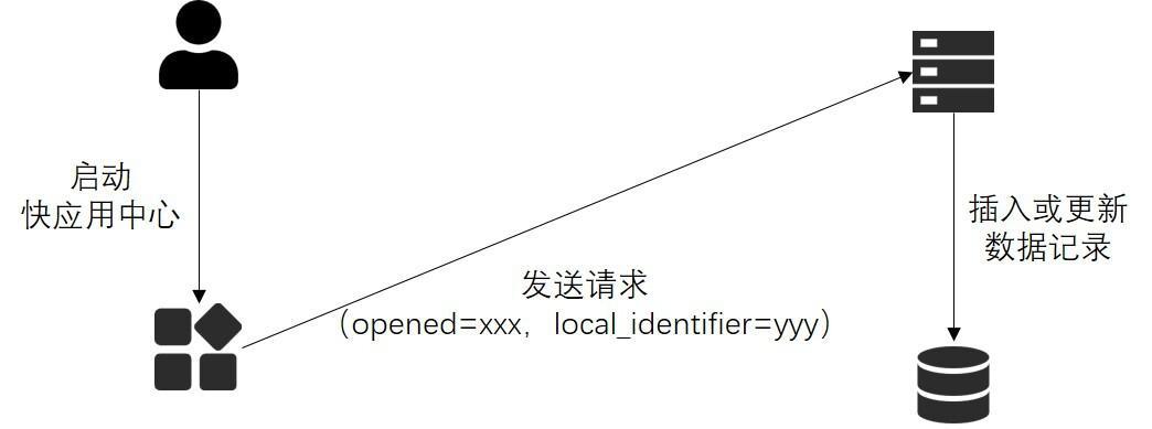 靈活運用分散式鎖解決資料重複插入問題