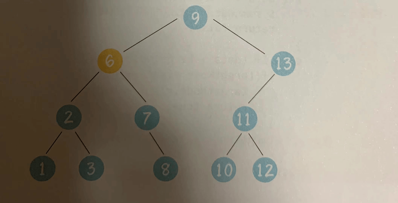 深入理解資料結構--二叉樹(進階篇1)