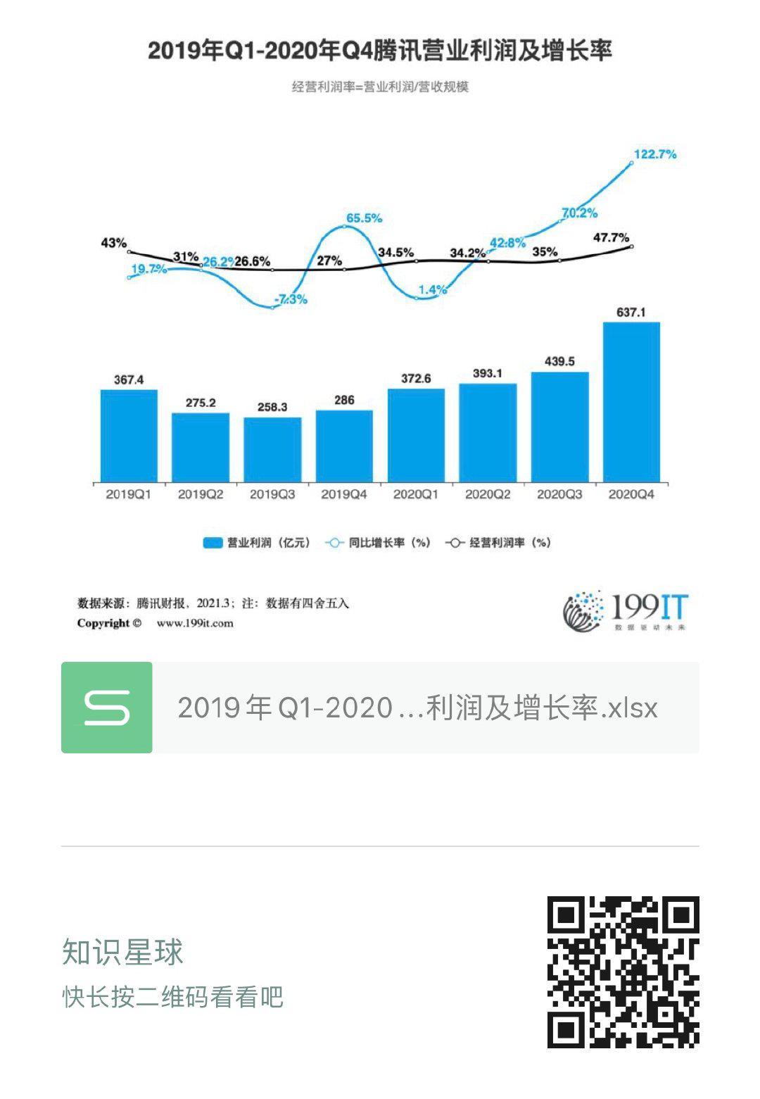 2019年Q1-2020年Q4騰訊營業利潤及增長率(附原資料表) 