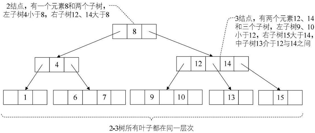 多路查詢樹(2-3 樹、2-3-4 樹、B 樹、B+ 樹)