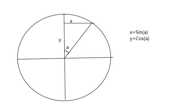 WPF3D立方體圖形展開動畫思路