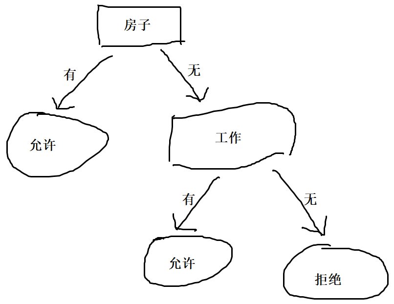 《Machine Learning in Action》—— hao朋友,快來玩啊,決策樹呦