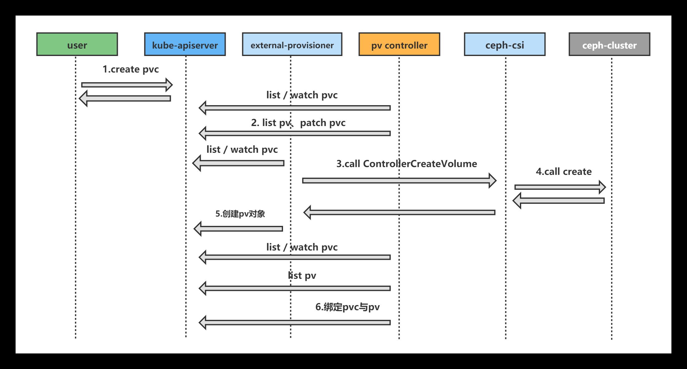 kubernetes/k8s CSI分析-容器儲存介面分析