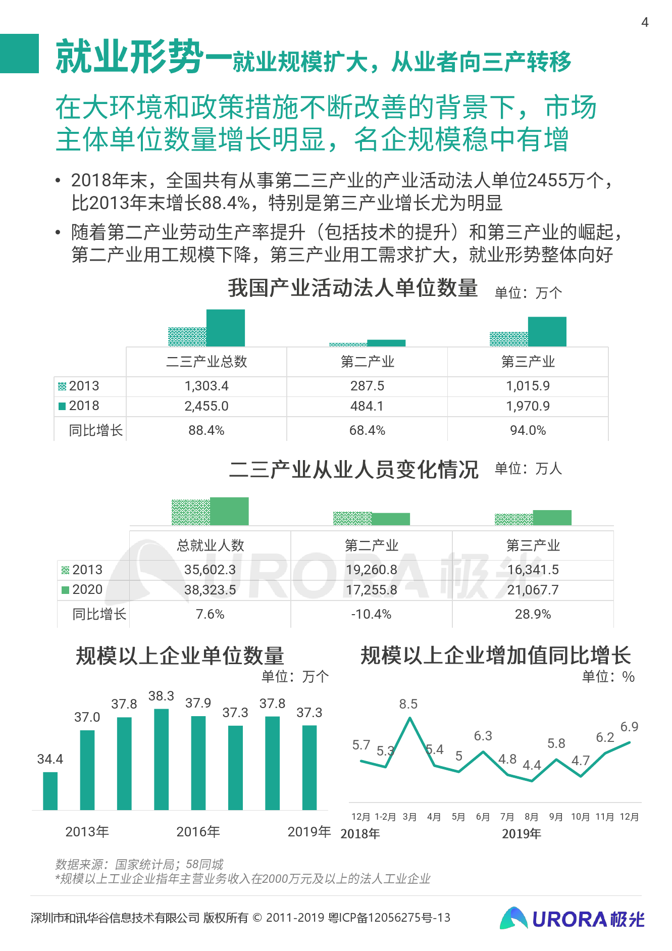 """極光:""""超職季""""招聘行業報告—企業篇(附下載)"""