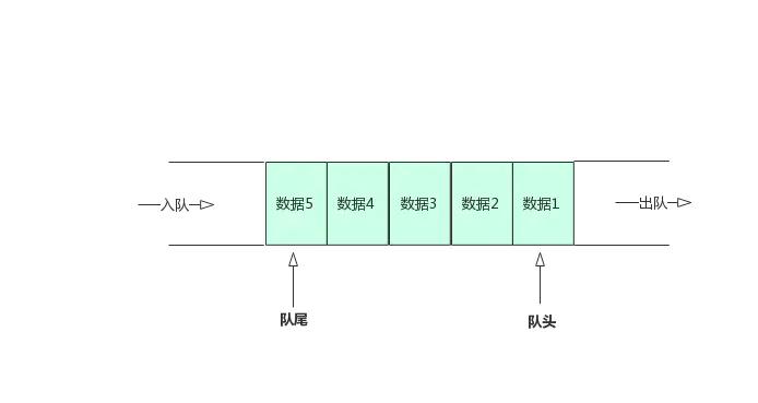 18 張圖,一文了解 8 種常見的資料結構