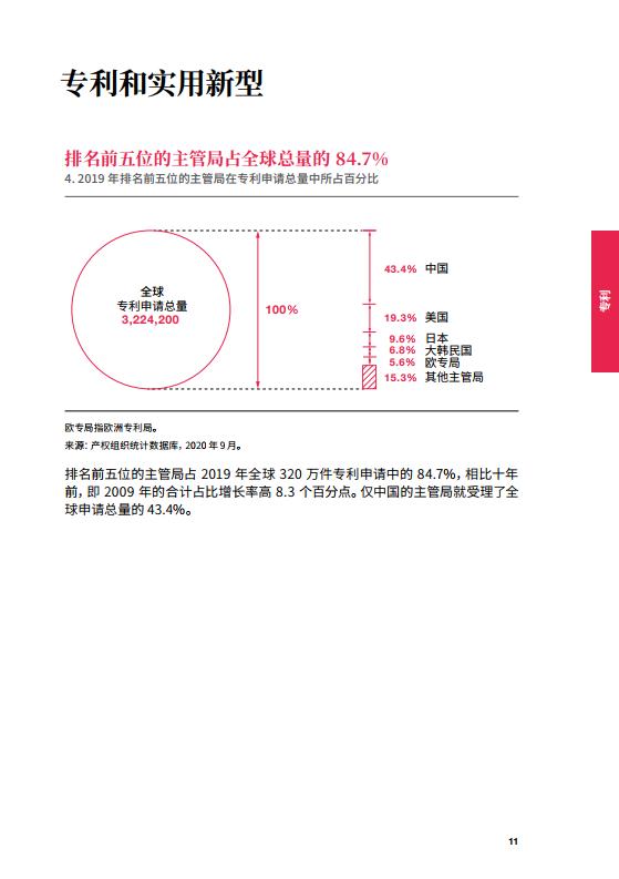 世界智慧財產權組織:2020年產權組織事實與資料