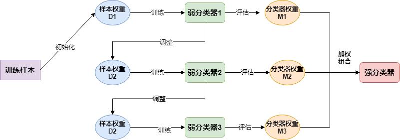 《機器學習Python實現_10_02_整合學習_boosting_adaboost分類器實現》