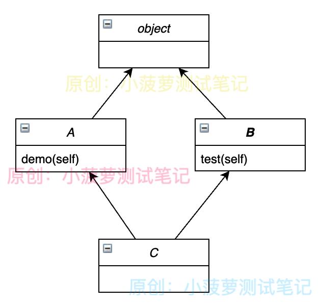 Python - 物件導向程式設計 - MRO 方法搜尋順序