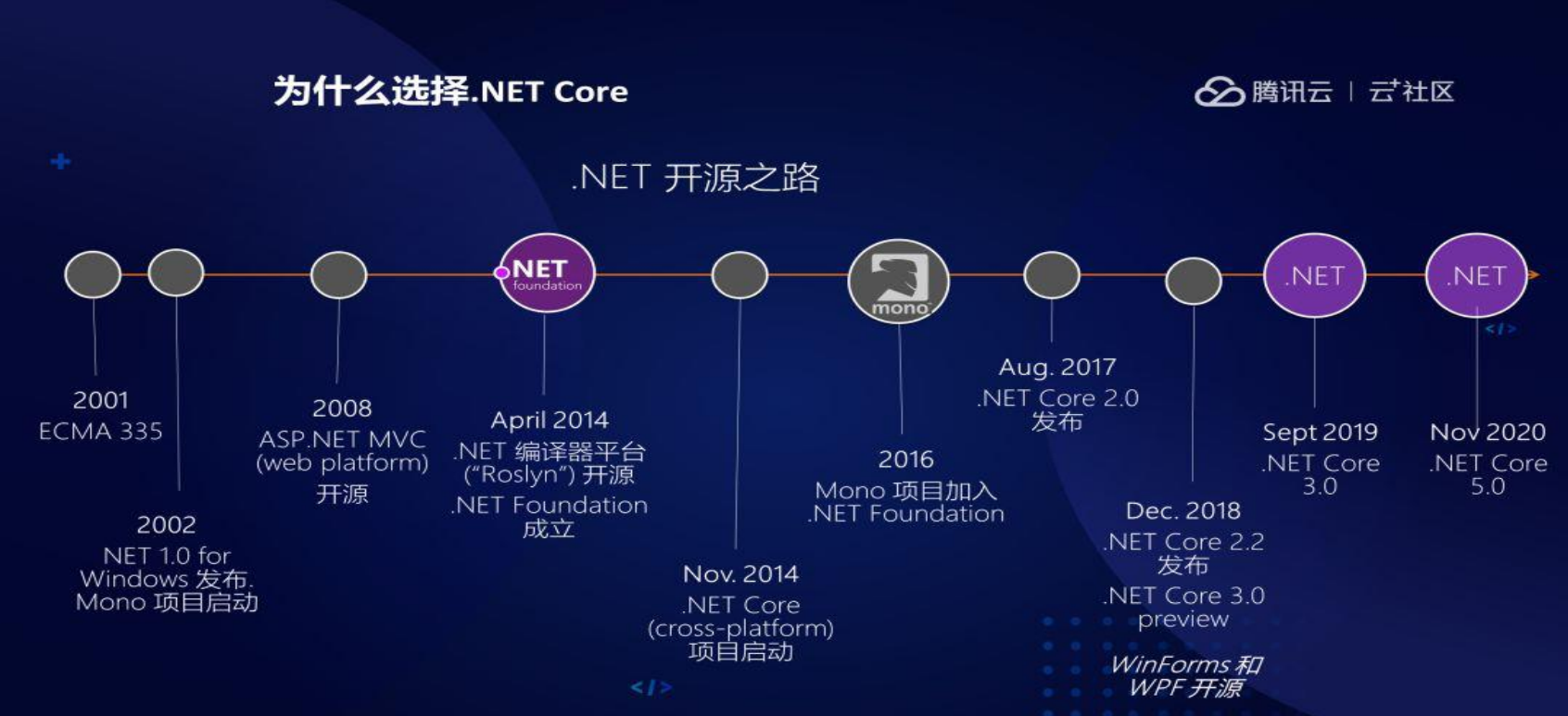 .NET6 平臺系列4 .NET開源之路