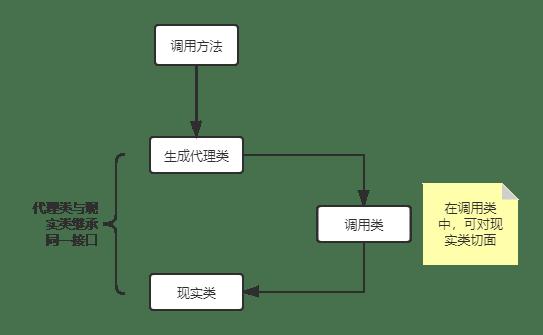 Java動態代理初探