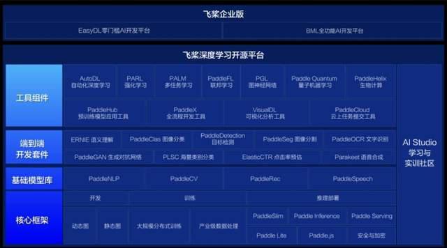 頭雁百度與產業聯盟:北京凝聚AI產業發展新正規化