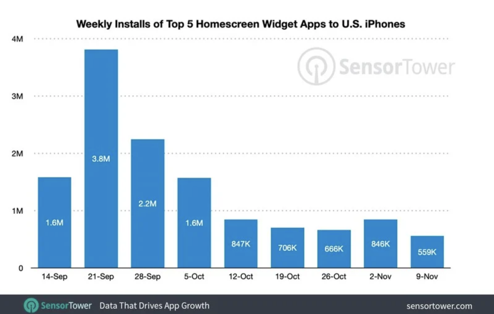 Sensor Tower:15%的美國iPhone使用者安裝了自定義iOS 14主螢幕小部件的應用