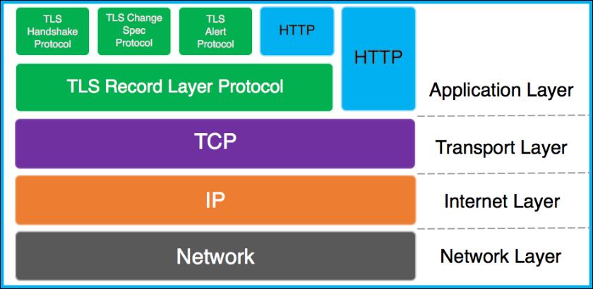 TLS協議在TCP/IP協議棧中的關係