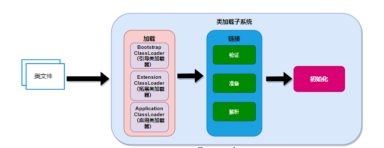 JVM筆記 -- 來,教你類載入子系統