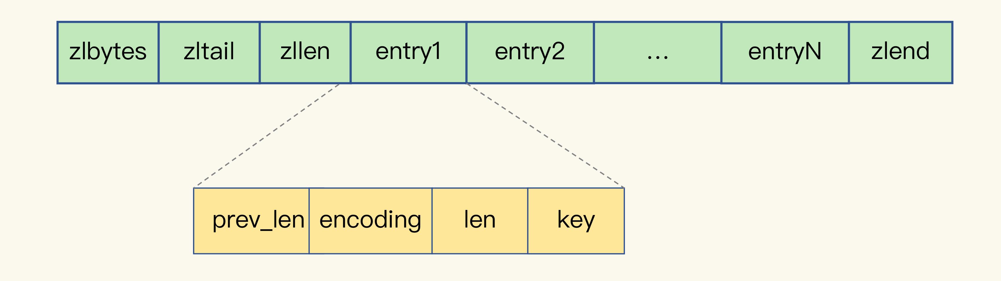 Redis-記憶體優化(一)