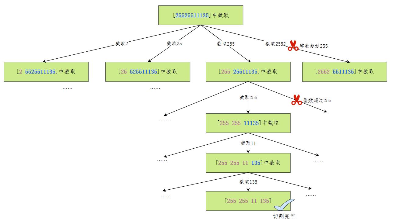 復原ip地址抽象樹