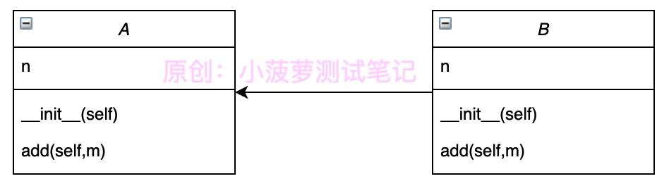Python - 物件導向程式設計 - super()