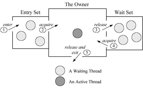 三個例項演示 Java Thread Dump 日誌分析