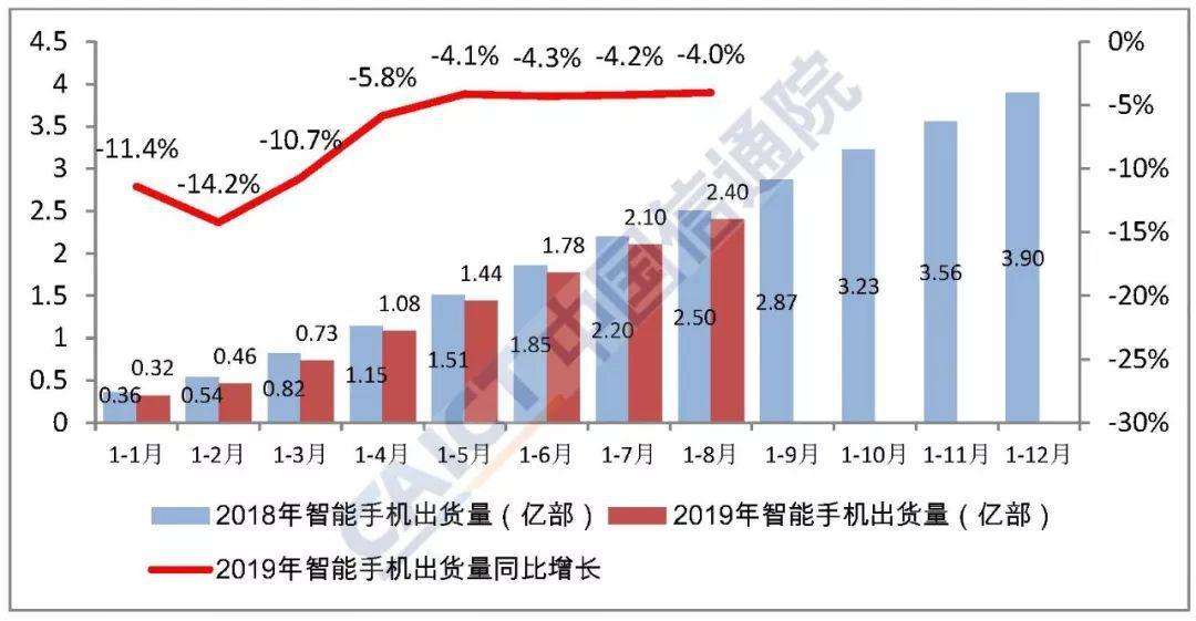 中國信通院:2019年8月國內手機市場執行分析報告
