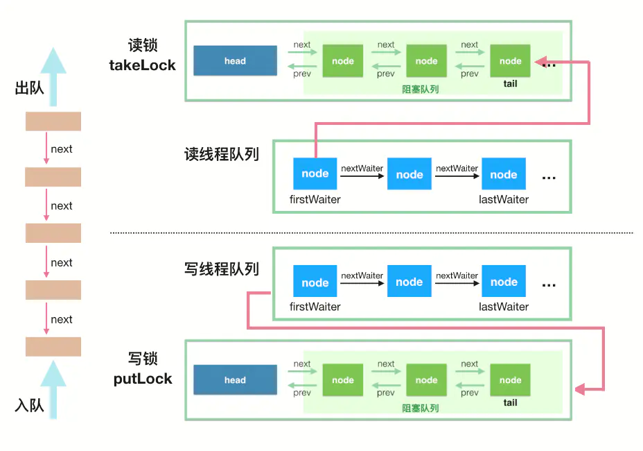 java併發程式設計工具類JUC第四篇:LinkedBlockingQueue連結串列佇列