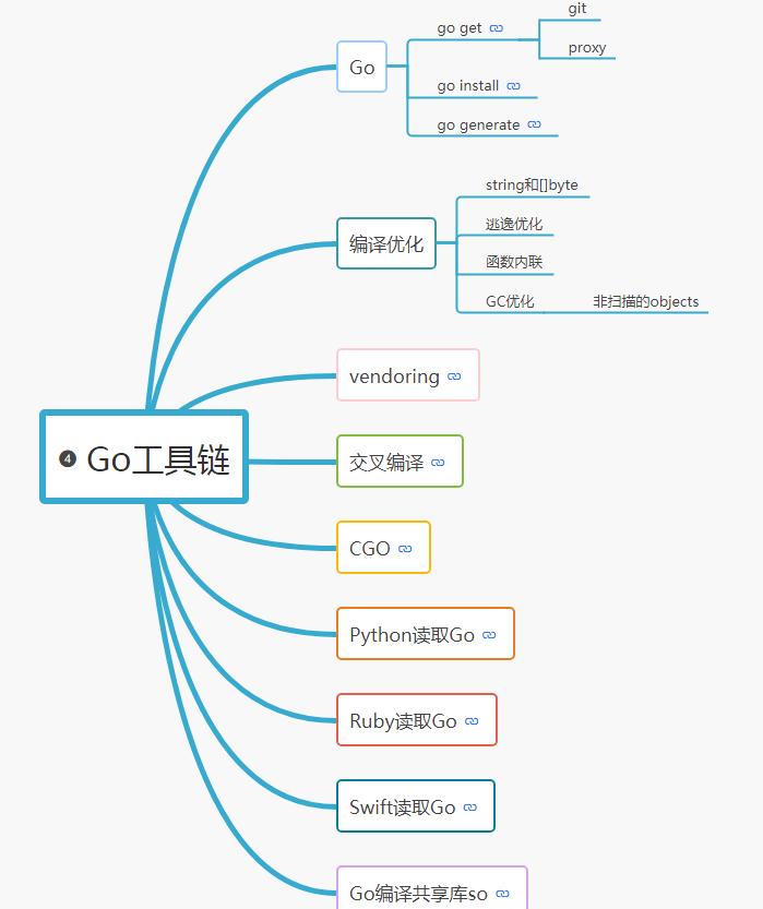 GO學習路線及資源分享