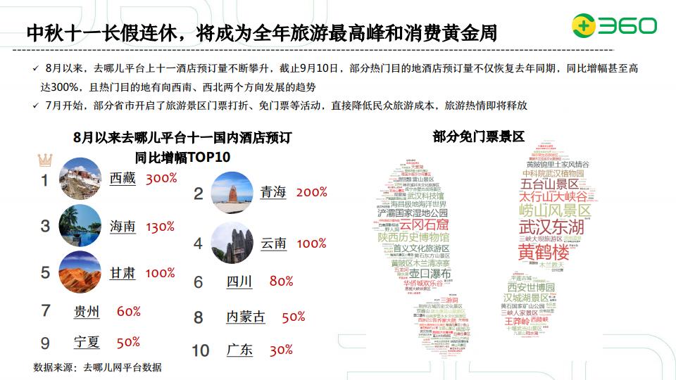 360:2020年旅遊行業營銷策略(附下載)