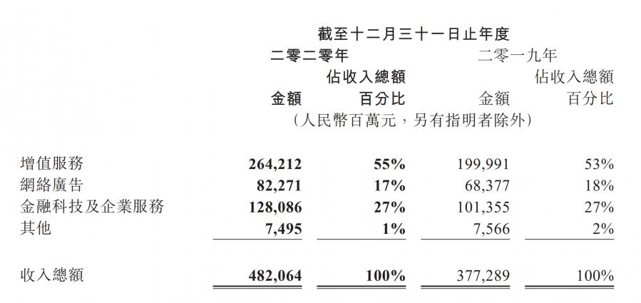 騰訊2020全年營收4820.64億元,網路遊戲營收1561億元