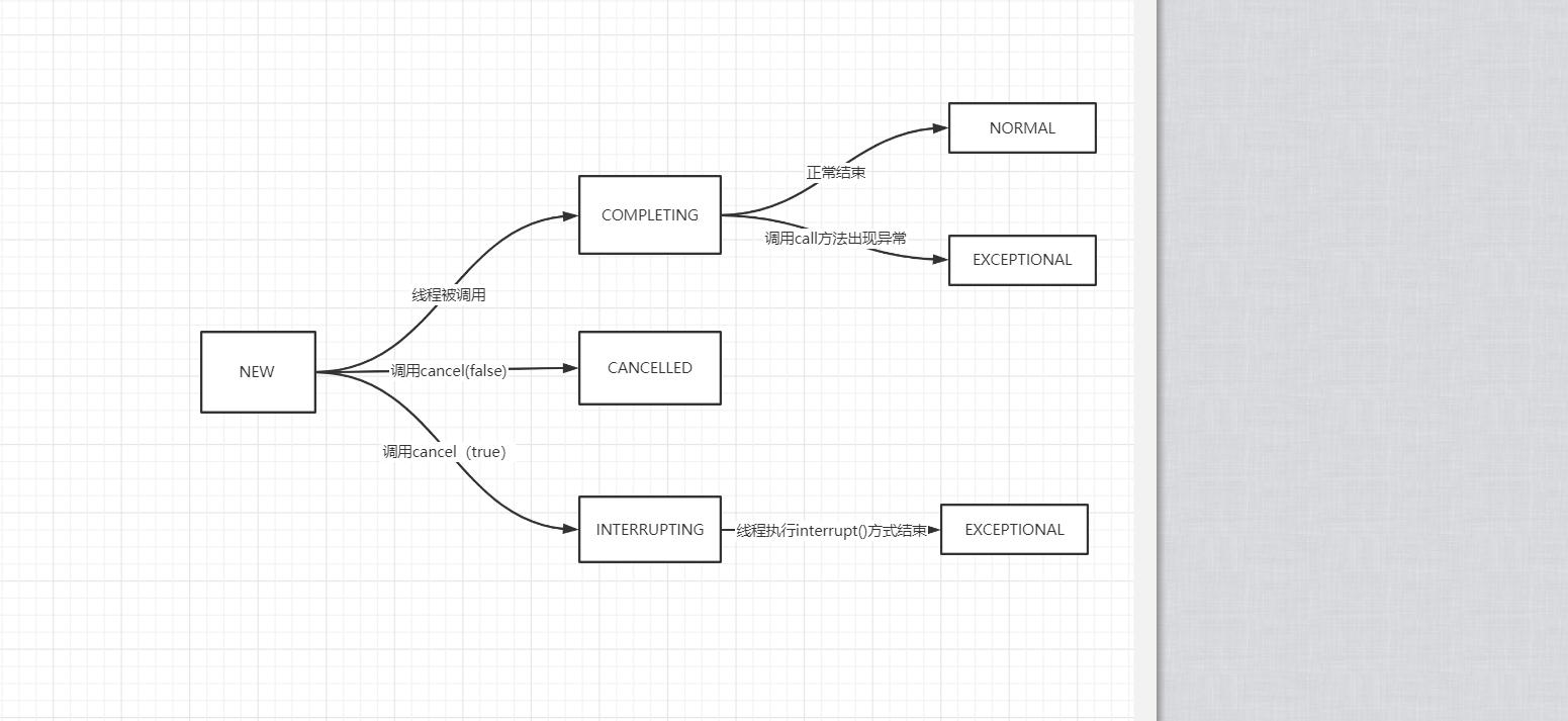 Java多執行緒類FutureTask原始碼閱讀以及淺析