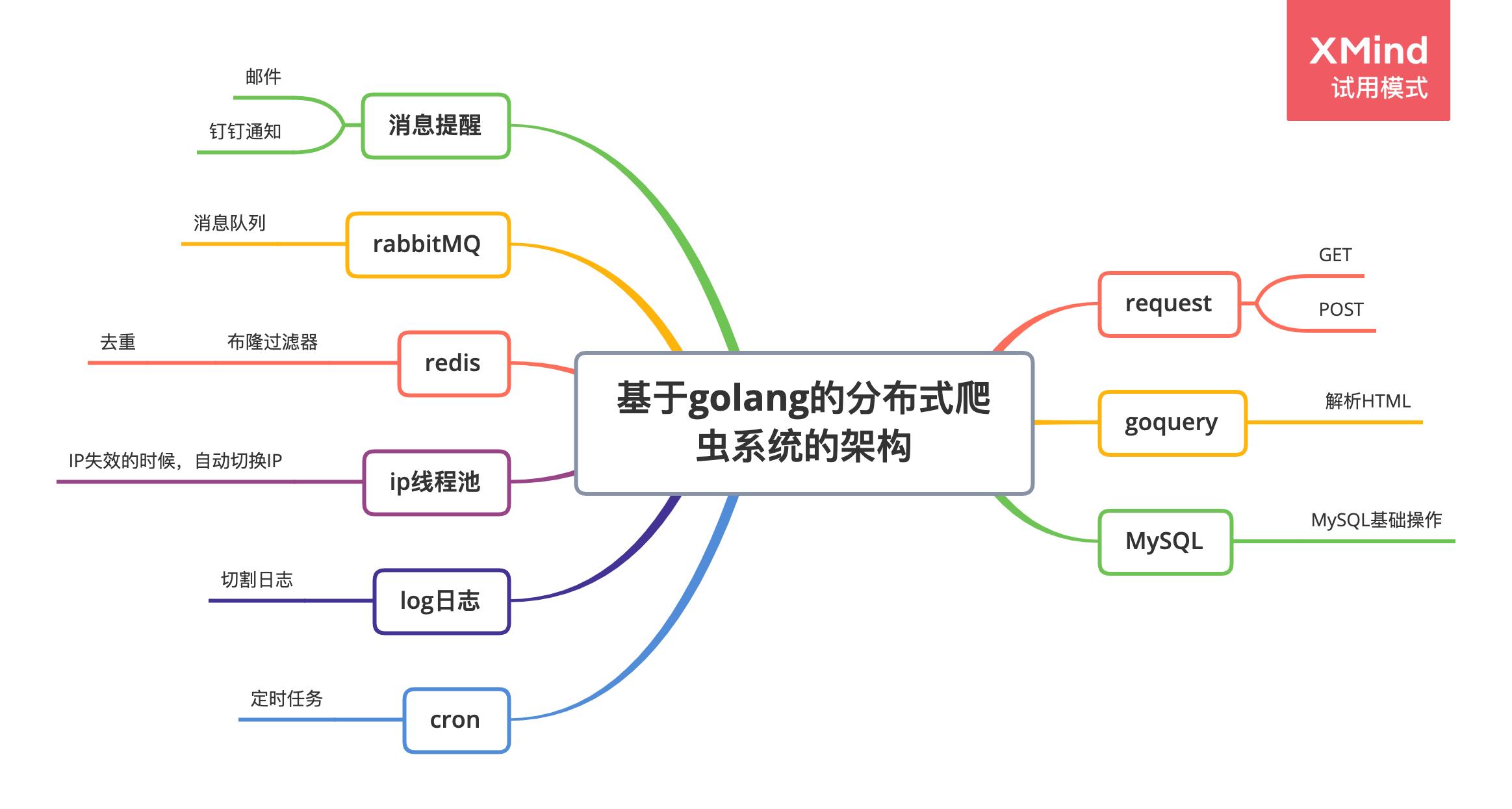 基於golang分散式爬蟲系統的架構體系v1.0