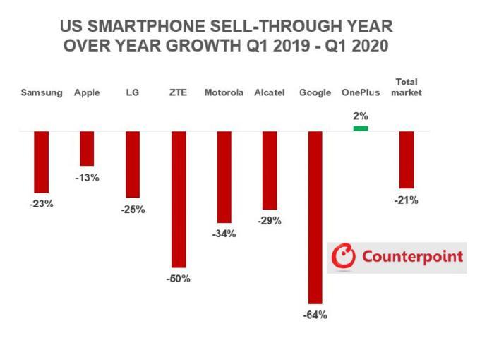 CounterPoint:2020年Q1美國手機市場蘋果銷量同比下滑13%