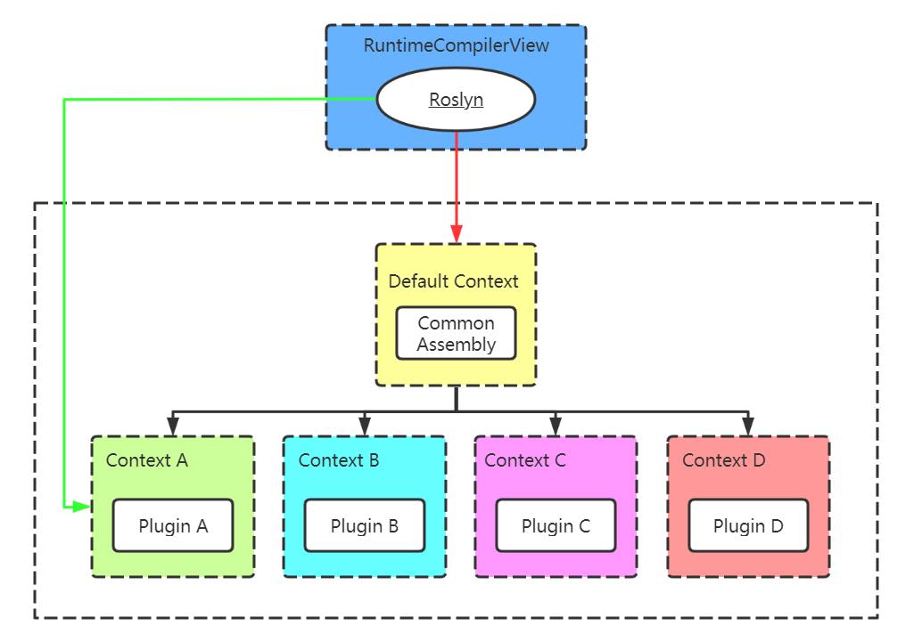 從零開始實現ASP.NET Core MVC的外掛式開發(八) - Razor檢視相關問題及解決方案