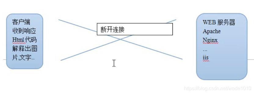 041-http協議概念及工作流程