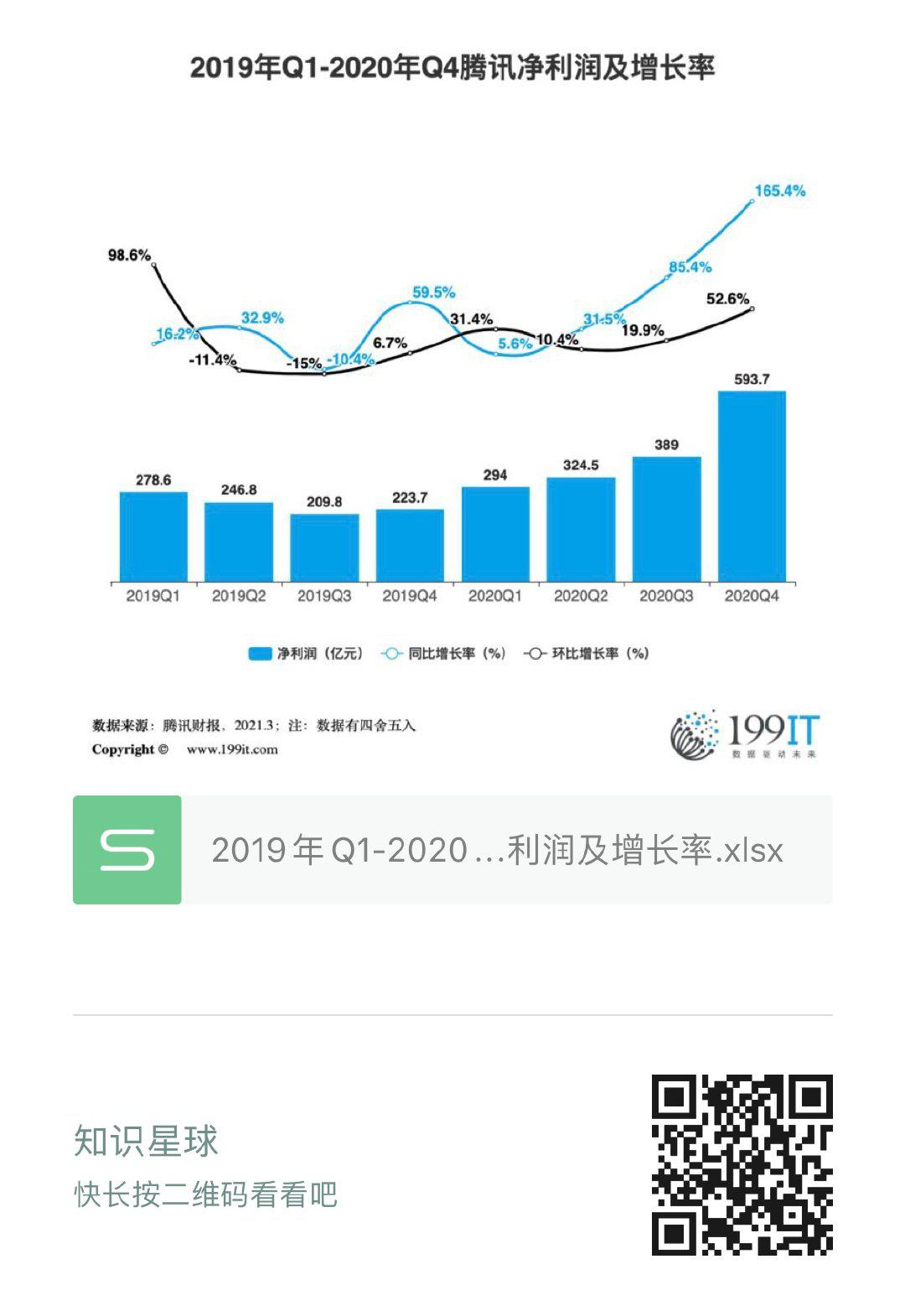 2019年Q1-2020年Q4騰訊淨利潤及增長率(附原資料表) 