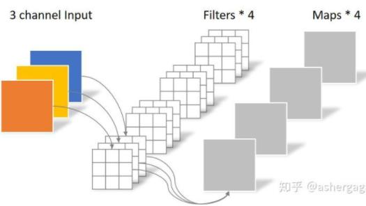 深度學習網路模型的輕量化方法
