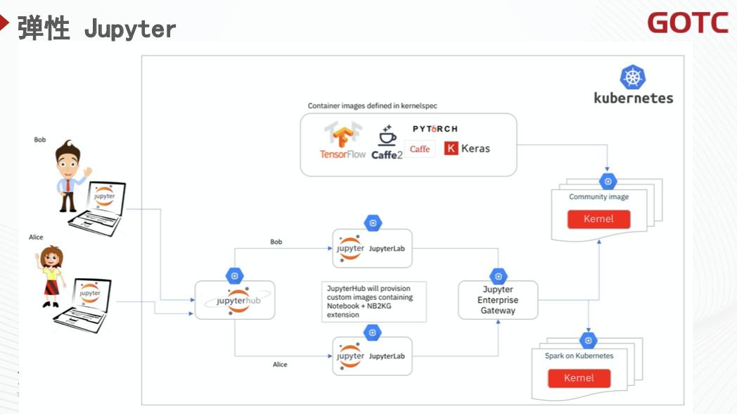 公有云上構建雲原生 AI 平臺的探索與實踐 - GOTC 技術論壇分享回顧